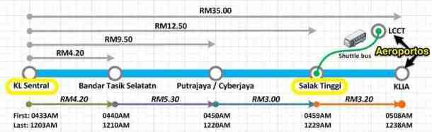 klia-transit-to-lcct-route